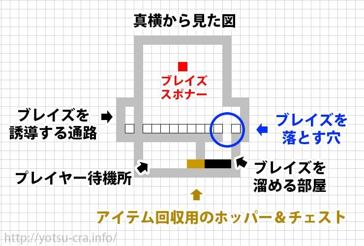 ブレイズトラップの構造