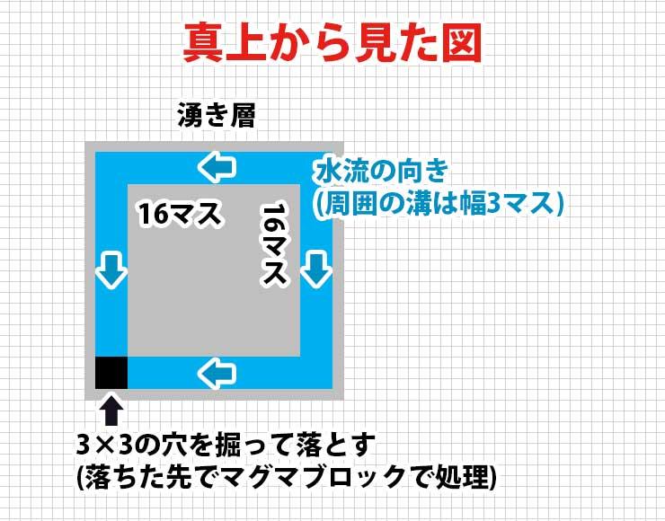簡単なスライムトラップ