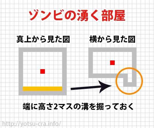 ゾンビ トラップ クラフト マイン 【マインクラフト】天空トラップタワー&仕分け機の作り方を解説するよ