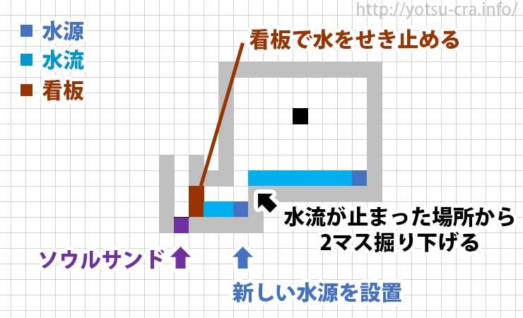 水流エレベーターの入り口作り