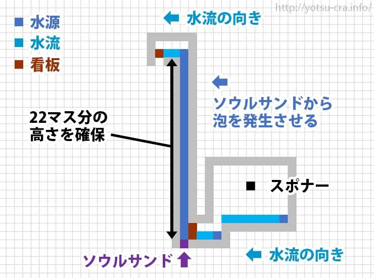 水流エレベーター作り