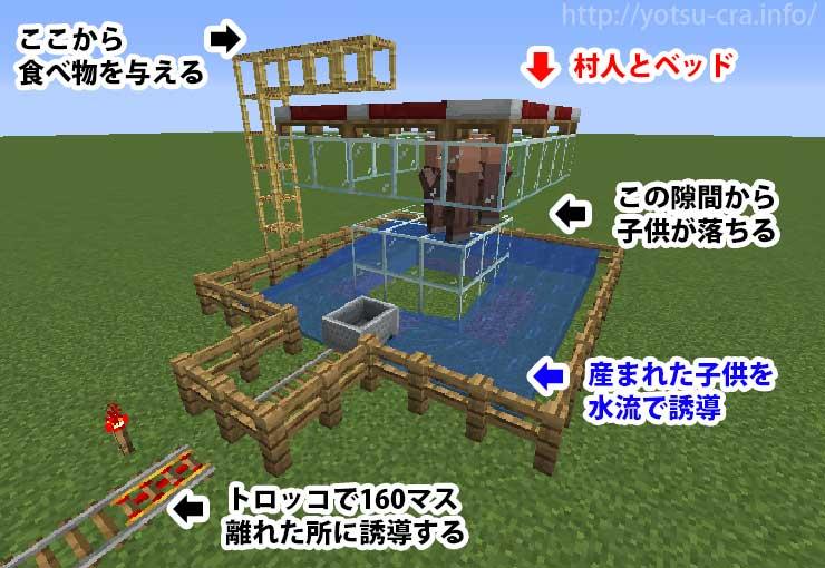 村人増殖装置