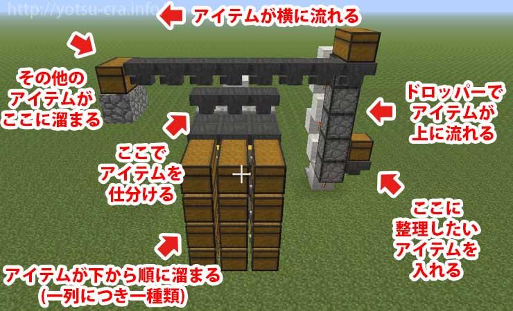 自動仕分け機の構造