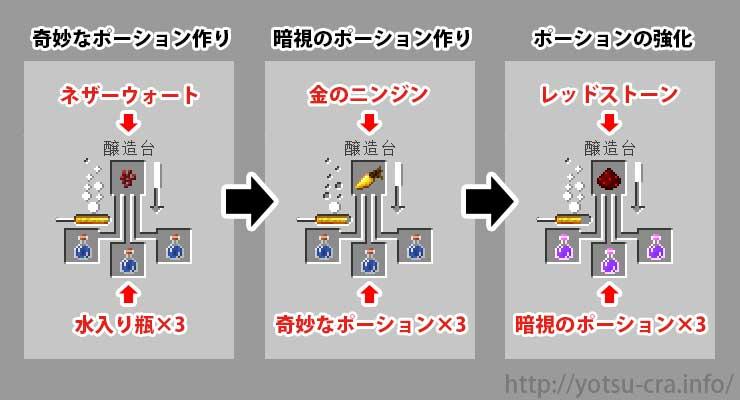 マイクラ 暗 視 ポーション 【マイクラ】暗視のポーションの作成方法と効果【マインクラフト】|...