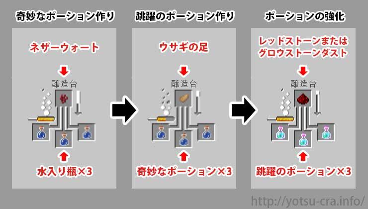 跳躍のポーションの作り方手順