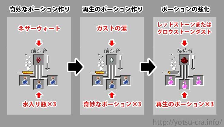 再生ポーションの作り方 手順