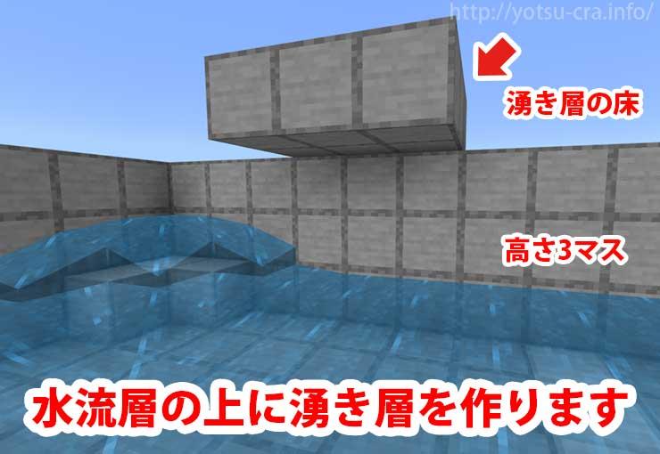 水流層の上に湧き層を作ります