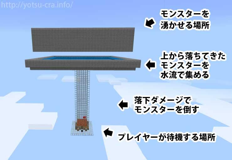 天空トラップタワーの構造