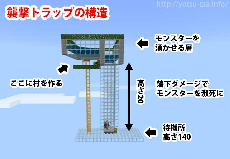 襲撃イベントトラップの構造